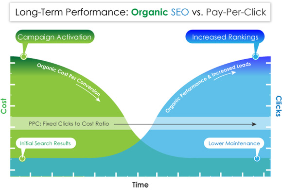 Dental SEO vs PPC ROI