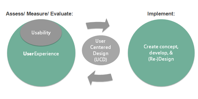 UX-Design-and-usability