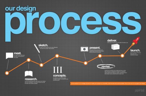 Infographic: Web design process