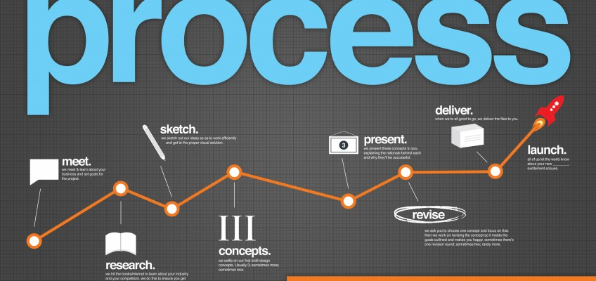 Infographic: Web design process