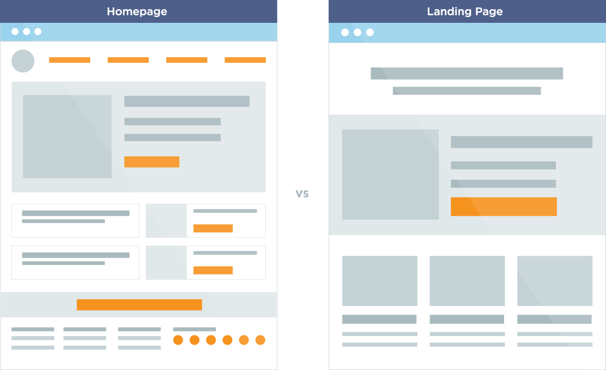 landing page-vs-Homepage